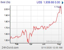 ราคาทองคำต่างประเทศ 1ปี ล่าสุด