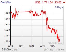 ราคาทองคำต่างประเทศ 5วัน ล่าสุด