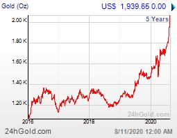 ราคาทองคำต่างประเทศ 5ปี ล่าสุด