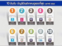10 อันดับ บัญชีเงินฝากคนดูเยอะที่สุด ประจำปี 2560