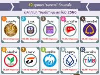 """10 สุดยอด """"ธนาคาร"""" ที่คนสนใจผลิตภัณฑ์สินเชื่อเยอะสุด ในปี 2560"""