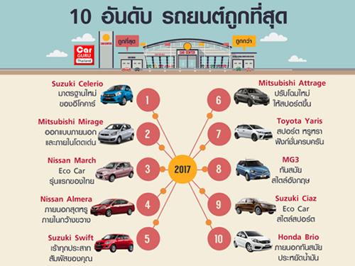 10 อันดับ รถยนต์ถูกที่สุด